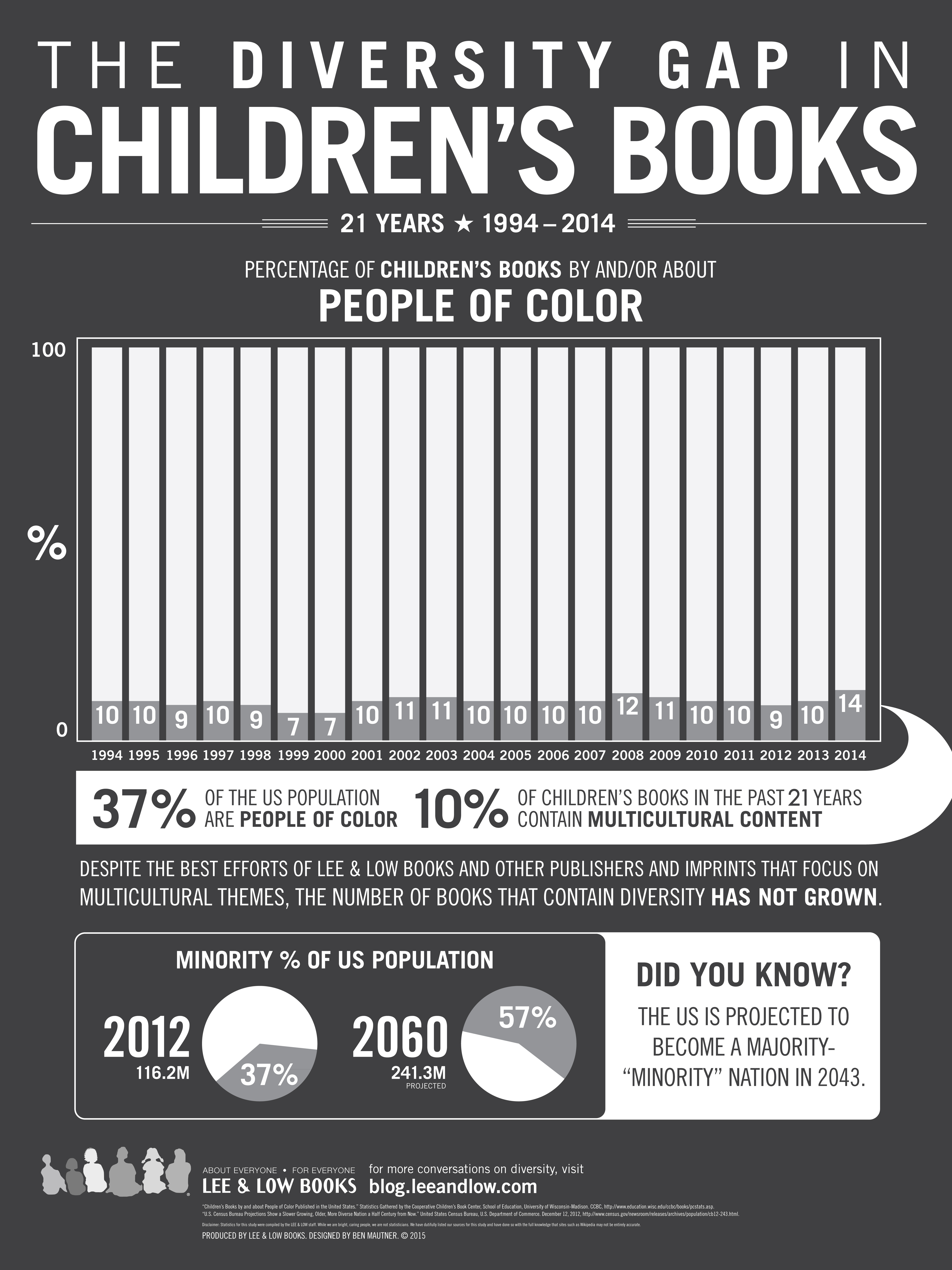 Multicultural Children's Books Infographic 2015